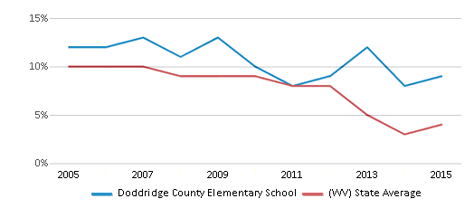 This chart display the percentage of students who is eligible for reduced lunch in Doddridge County Elementary School and the percentage of public school students who is eligible for reduced lunch in West Virginia by year, with the latest 2014-15 school year data.