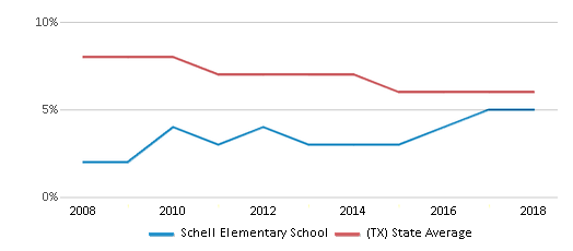 This chart display the percentage of students who is eligible for reduced lunch in Schell Elementary School and the percentage of public school students who is eligible for reduced lunch in Texas by year, with the latest 2017-18 school year data.