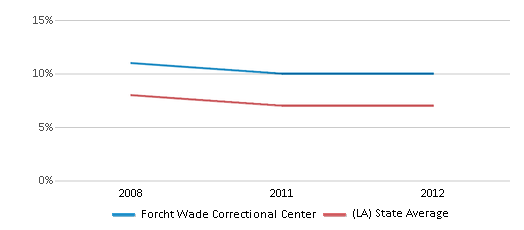 This chart display the percentage of students who is eligible for reduced lunch in Forcht Wade Correctional Center and the percentage of public school students who is eligible for reduced lunch in Louisiana by year, with the latest 2011-12 school year data.