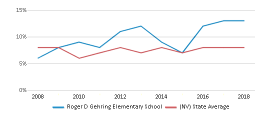 This chart display the percentage of students who is eligible for reduced lunch in Roger D Gehring Elementary School and the percentage of public school students who is eligible for reduced lunch in Nevada by year, with the latest 2017-18 school year data.