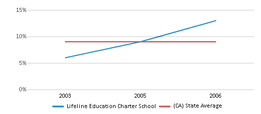 This chart display the percentage of students who is eligible for reduced lunch in Lifeline Education Charter School and the percentage of public school students who is eligible for reduced lunch in California by year, with the latest 2005-06 school year data.