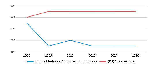 This chart display the percentage of students who is eligible for reduced lunch in James Madison Charter Academy School and the percentage of public school students who is eligible for reduced lunch in Colorado by year, with the latest 2015-16 school year data.
