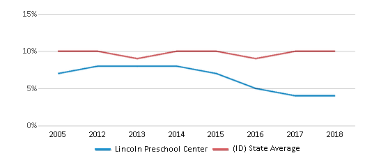 This chart display the percentage of students who is eligible for reduced lunch in Lincoln Preschool Center and the percentage of public school students who is eligible for reduced lunch in Idaho by year, with the latest 2017-18 school year data.