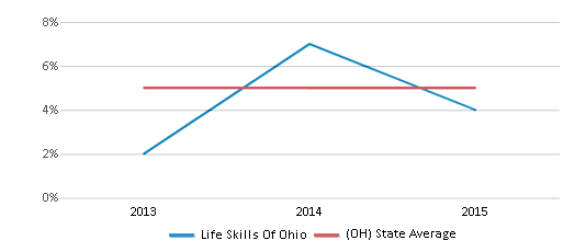 This chart display the percentage of students who is eligible for reduced lunch in Life Skills Of Ohio and the percentage of public school students who is eligible for reduced lunch in Ohio by year, with the latest 2014-15 school year data.