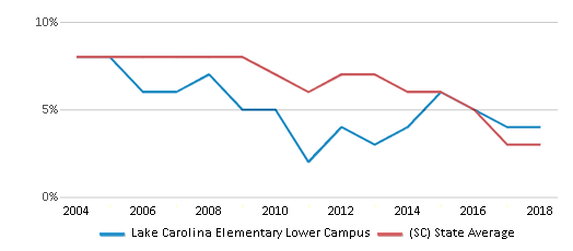 This chart display the percentage of students who is eligible for reduced lunch in Lake Carolina Elementary Lower Campus and the percentage of public school students who is eligible for reduced lunch in South Carolina by year, with the latest 2017-18 school year data.