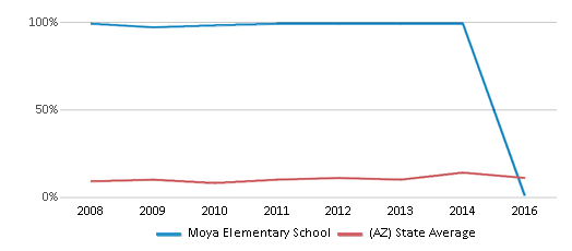 This chart display the percentage of students who is eligible for reduced lunch in Moya Elementary School and the percentage of public school students who is eligible for reduced lunch in Arizona by year, with the latest 2015-16 school year data.