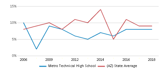 This chart display the percentage of students who is eligible for reduced lunch in Metro Technical High School and the percentage of public school students who is eligible for reduced lunch in Arizona by year, with the latest 2017-18 school year data.