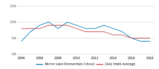 This chart display the percentage of students who is eligible for reduced lunch in Mirror Lake Elementary School and the percentage of public school students who is eligible for reduced lunch in Georgia by year, with the latest 2017-18 school year data.