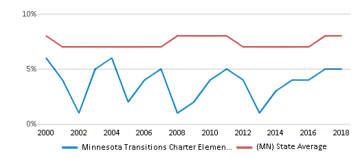 This chart display the percentage of students who is eligible for reduced lunch in Minnesota Transitions Charter Elementary School and the percentage of public school students who is eligible for reduced lunch in Minnesota by year, with the latest 2017-18 school year data.