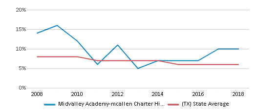 This chart display the percentage of students who is eligible for reduced lunch in Midvalley Academy-mcallen Charter High School and the percentage of public school students who is eligible for reduced lunch in Texas by year, with the latest 2017-18 school year data.