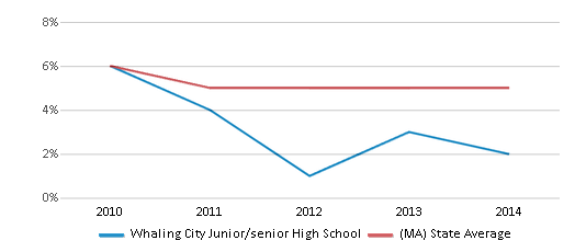 This chart display the percentage of students who is eligible for reduced lunch in Whaling City Junior/senior High School and the percentage of public school students who is eligible for reduced lunch in Massachusetts by year, with the latest 2013-14 school year data.
