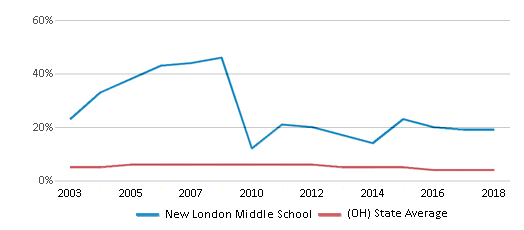 This chart display the percentage of students who is eligible for reduced lunch in New London Middle School and the percentage of public school students who is eligible for reduced lunch in Ohio by year, with the latest 2017-18 school year data.