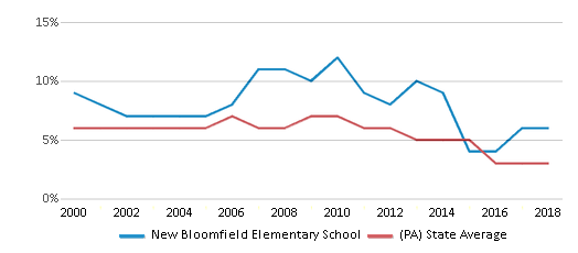 This chart display the percentage of students who is eligible for reduced lunch in New Bloomfield Elementary School and the percentage of public school students who is eligible for reduced lunch in Pennsylvania by year, with the latest 2017-18 school year data.