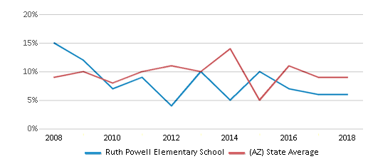 This chart display the percentage of students who is eligible for reduced lunch in Ruth Powell Elementary School and the percentage of public school students who is eligible for reduced lunch in Arizona by year, with the latest 2017-18 school year data.