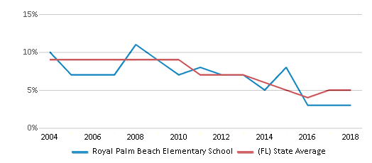 This chart display the percentage of students who is eligible for reduced lunch in Royal Palm Beach Elementary School and the percentage of public school students who is eligible for reduced lunch in Florida by year, with the latest 2017-18 school year data.