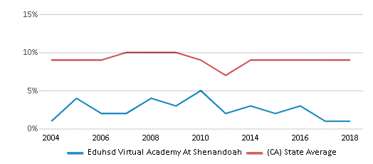This chart display the percentage of students who is eligible for reduced lunch in Eduhsd Virtual Academy At Shenandoah and the percentage of public school students who is eligible for reduced lunch in California by year, with the latest 2017-18 school year data.