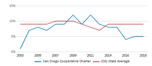 This chart display the percentage of students who is eligible for reduced lunch in San Diego Cooperative Charter and the percentage of public school students who is eligible for reduced lunch in California by year, with the latest 2017-18 school year data.