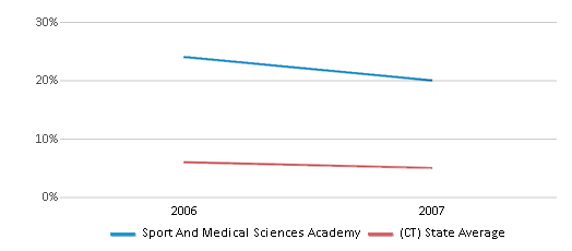 This chart display the percentage of students who is eligible for reduced lunch in Sport And Medical Sciences Academy and the percentage of public school students who is eligible for reduced lunch in Connecticut by year, with the latest 2006-07 school year data.