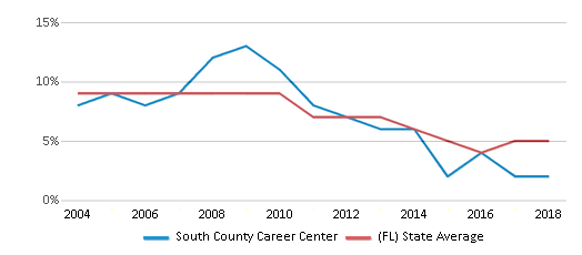 This chart display the percentage of students who is eligible for reduced lunch in South County Career Center and the percentage of public school students who is eligible for reduced lunch in Florida by year, with the latest 2017-18 school year data.