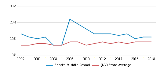 This chart display the percentage of students who is eligible for reduced lunch in Sparks Middle School and the percentage of public school students who is eligible for reduced lunch in Nevada by year, with the latest 2017-18 school year data.