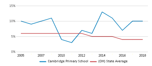 This chart display the percentage of students who is eligible for reduced lunch in Cambridge Primary School and the percentage of public school students who is eligible for reduced lunch in Ohio by year, with the latest 2017-18 school year data.