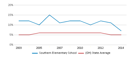 This chart display the percentage of students who is eligible for reduced lunch in Southern Elementary School and the percentage of public school students who is eligible for reduced lunch in Ohio by year, with the latest 2013-14 school year data.