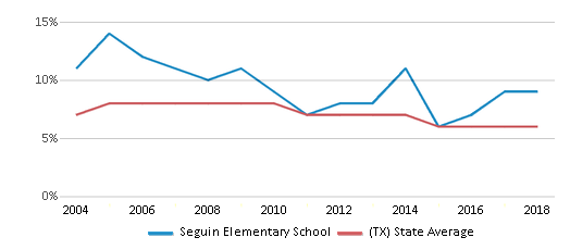 This chart display the percentage of students who is eligible for reduced lunch in Seguin Elementary School and the percentage of public school students who is eligible for reduced lunch in Texas by year, with the latest 2017-18 school year data.