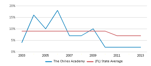 This chart display the percentage of students who is eligible for reduced lunch in The Chiles Academy and the percentage of public school students who is eligible for reduced lunch in Florida by year, with the latest 2012-13 school year data.