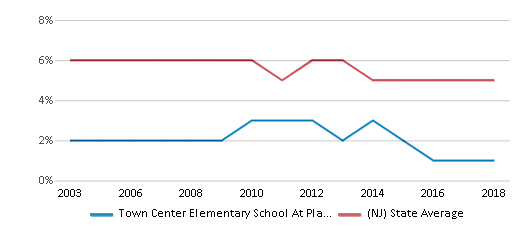 This chart display the percentage of students who is eligible for reduced lunch in Town Center Elementary School At Plainsboro and the percentage of public school students who is eligible for reduced lunch in New Jersey by year, with the latest 2017-18 school year data.