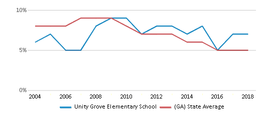 This chart display the percentage of students who is eligible for reduced lunch in Unity Grove Elementary School and the percentage of public school students who is eligible for reduced lunch in Georgia by year, with the latest 2017-18 school year data.