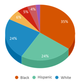 This chart display the percentage breakdown of students of all ethnic groups in Five Keys Adult School (sf Sheriff's).