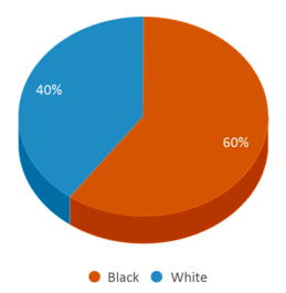 This chart display the percentage breakdown of students of all ethnic groups in David Wade Correctional Center.