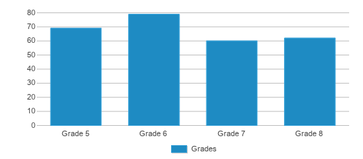 This chart display the students of East Sac County Middle School by grade.