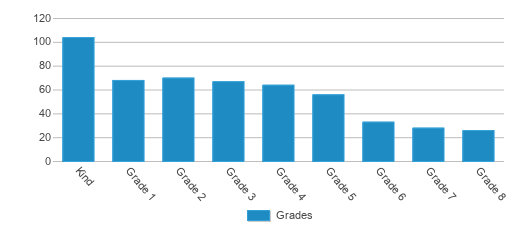 This chart display the students of Pinecrest Academy (north Campus) by grade.