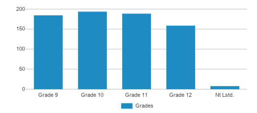 This chart display the students of West Noble High School by grade.