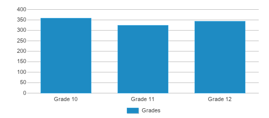 This chart display the students of Ankeny High School by grade.