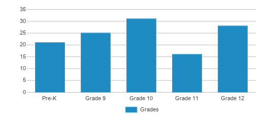 This chart display the students of Graettinger-terril High School by grade.
