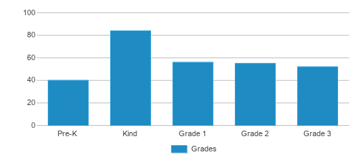 This chart display the students of Hinton Elementary School by grade.