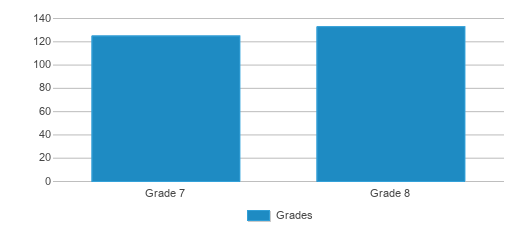 This chart display the students of Exeter-west Greenwich Reg. Junior by grade.