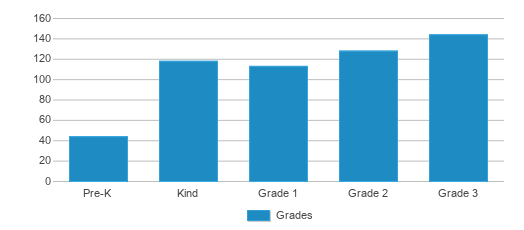 This chart display the students of Waccamaw Elementary School by grade.