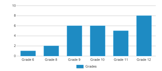 This chart display the students of Harris County Jjaep by grade.