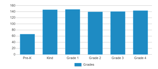 This chart display the students of Schertz Elementary School by grade.