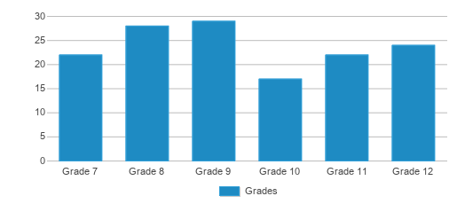 This chart display the students of Green Lake High School by grade.