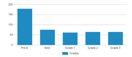 This chart display the students of West Elementary School by grade.