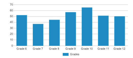 This chart display the students of Lifeline Education Charter School by grade.
