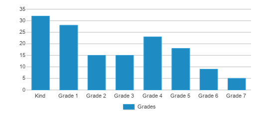 This chart display the students of James Madison Charter Academy School by grade.