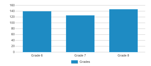 This chart display the students of Northwestern Middle School by grade.