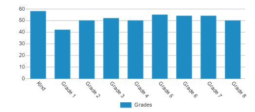 This chart display the students of San Diego Cooperative Charter by grade.