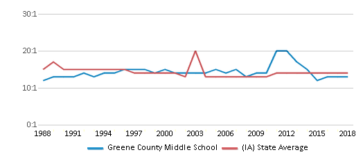 This chart display the student teacher ratio of Greene County Middle School and the public school average student teacher ratio of Iowa by year, with the latest 2017-18 school year data.