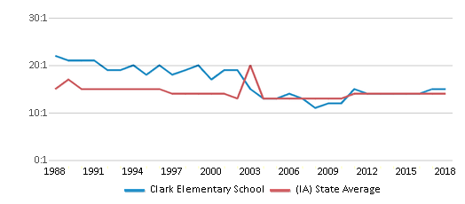 This chart display the student teacher ratio of Clark Elementary School and the public school average student teacher ratio of Iowa by year, with the latest 2017-18 school year data.